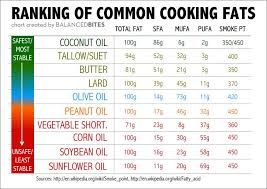 Cooking Oil Smoke Points Chart Google Search Healthy