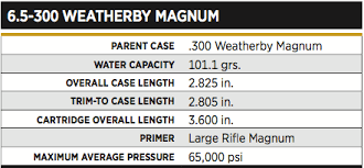 6 5 X300 Weatherby Ballistics Chart The 6 5 300 Weatherby Magnum