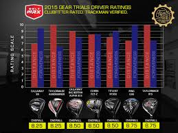 2015 Gear Trials Best Drivers Golfwrx