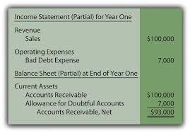 allowance for uncollectible accounts balance sheet 7 2 accounting for uncollectible accounts financial accounting