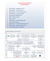 Outline Process Chart Examples 59 Particular Catering Process Flow Chart