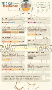 17 best images about church music stuff musicians your brain on piano
