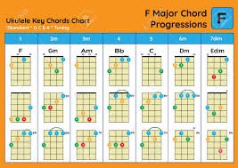 Ukulele Chord Chart Standard Tuning Ukulele Chords F Major Basic