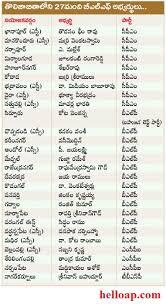 Mla List Blf Bahujan Left Front Candidates List For Telangana Assembly
