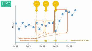 Why Use Charts Tipsqi Qi Skills Run Charts Part 1 Why Use Run Charts