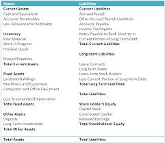 income tax payable balance sheet understanding balance sheets finance train