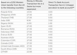 Western Union Transfer Fees Chart 2018 Money Transfers How Much Commission Does A Western Union