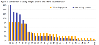Voting Comparison Chart Comparison Of Voting Weights Prior To And After 1 November