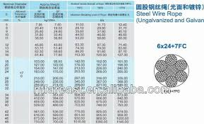 Wire Rope Size And Capacity Nilza Net 7x19 Wire Rope