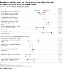 News articles attempt to provide information on a current event, while opinion pieces attempt to persuade readers to adopt a particular position on that event. Can Americans Tell Factual From Opinion Statements In The News Pew Research Center