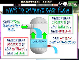 What Is Cash Outflows Ib Business Management Finance And Accounts Cash Flow Ib Business