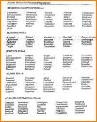 Action Verbs For Resume Action Verbs For Resume 100 Online Resume Builder pesproclub 11