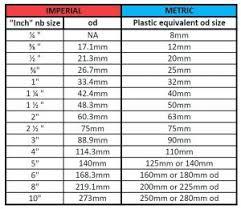 Motor Breaker Sizing Chart Circuit Breaker Size Chart Beautiful Luxury Motor Wire Size