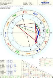 Sigmund Freud Birth Chart Born On 6 May 1856 Birth Charts