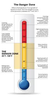 Danger Zone Food Temperature Chart Uk Bedowntowndaytona Com
