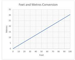 Feet To Meters Chart G E M H 4 11 Q3 A Elevise