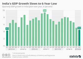 Quarterly Gdp Growth Chart Chart Indias Gdp Growth Slows To 6 Year Low Statista