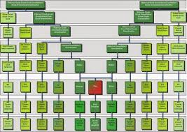 Second Cousin Twice Removed Chart Jims Genealogy Gems Can A First Cousin Once Removed Return