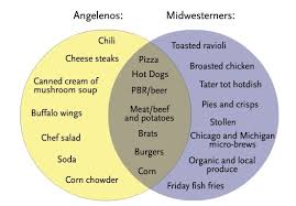 Venn Diagram Pizza Venn Food Diagrams L A S Idea Of Midwestern Food Vs What