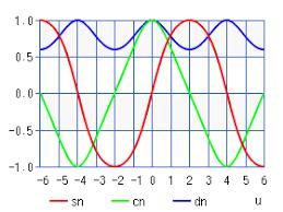 Jacobi Elliptic Function Sn Cn Dn Chart Calculator High