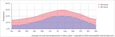 Miami Weather Chart Climate And Average Monthly Weather In Miami Platja