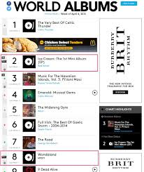 Red Velvet And Mfbty Ranks Top10 In Billboards World Albums