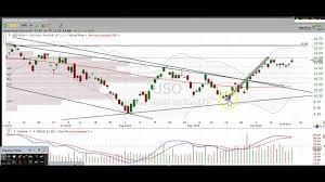 Oil Commodity Chart Technical Analysis Uso Uco Cl_f Uwti Dwti Oih Oil