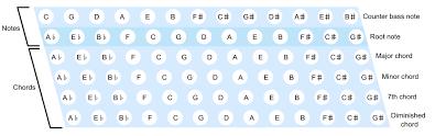 File Stradella Bass Layout En Svg Wikimedia Commons