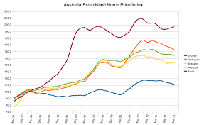 Housing Index Chart World Housing Bubble China Australia Vancouver Real