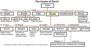 Genealogy Of David Google Search Genealogy Hebrew