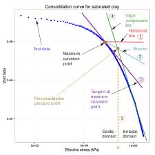 Casagrande Chart Preconsolidation Pressure Wikipedia