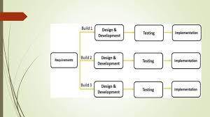 Iterative Model Design Software Project Management Iterative Model Spiral Model
