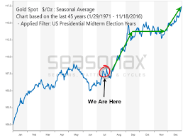 Gold And Us Stock Election And Decade Cycles Etf Forecasts