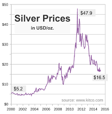 Silver Price Year Chart File Silver Price Chart Since 2000 Svg Wikimedia Commons