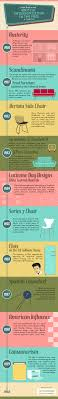 1950s interior design. British Interior Design In The 1950s Infographic V