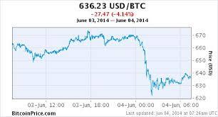 Bitcoin To Aus Dollar Exchange Rate Ltc Segwit Chart