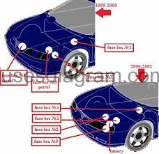 fuse box opel vauxhall vectra b opel zafira b fuse box diagram fuse box diagram