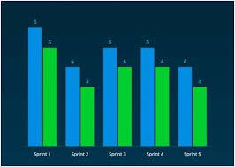 Free Burndown Chart Trello How To Easily Create A Burndown Chart In 3 Project
