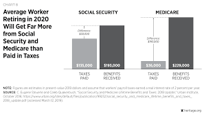 Tax Supported Safety Nets Chart Answers Social Security And Health Care Entitlement Reform The
