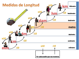Resultado de imagen de longitud, capacidad, masa