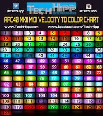 Midi Values For Apc40mk2 Pad Colors