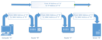 Ip Address Breakdown Chart Whats The Difference Between A Mac Address And An Ip