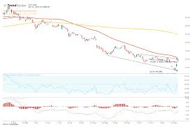 Canopy Growth Stock Moves To Test 50 Day Moving Average