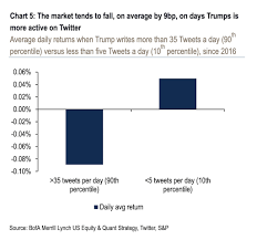 Trump Badly Wants A Strong Stock Market New Data Suggests