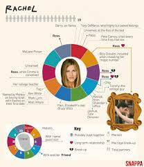 snappa graphic on the love life of friends character rachel green