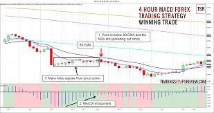 4 Hour Macd Forex Trading Strategy Trading Setups Review
