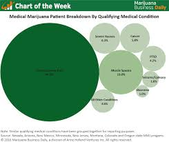 Chart Of The Week Most Common Medical Conditions Of