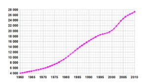 Demographics Of Saudi Arabia Wikipedia