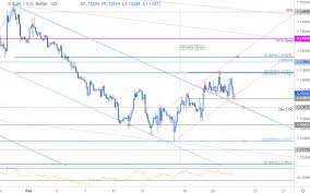 Near Term Trade Setups In Eur Usd And Aud Usd