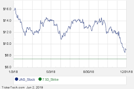 Interesting Jag Put And Call Options For February 15th